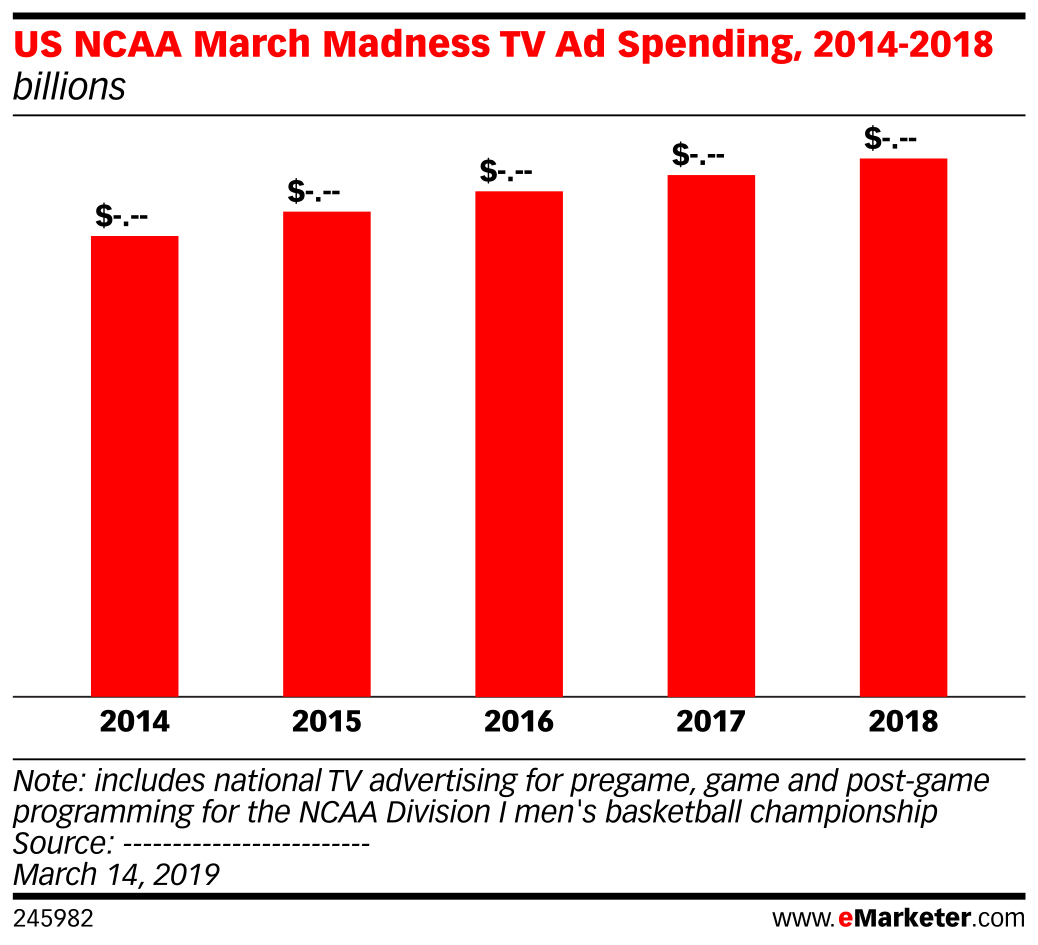 US NCAA March Madness TV Ad Spending, 2014-2018 (billions)