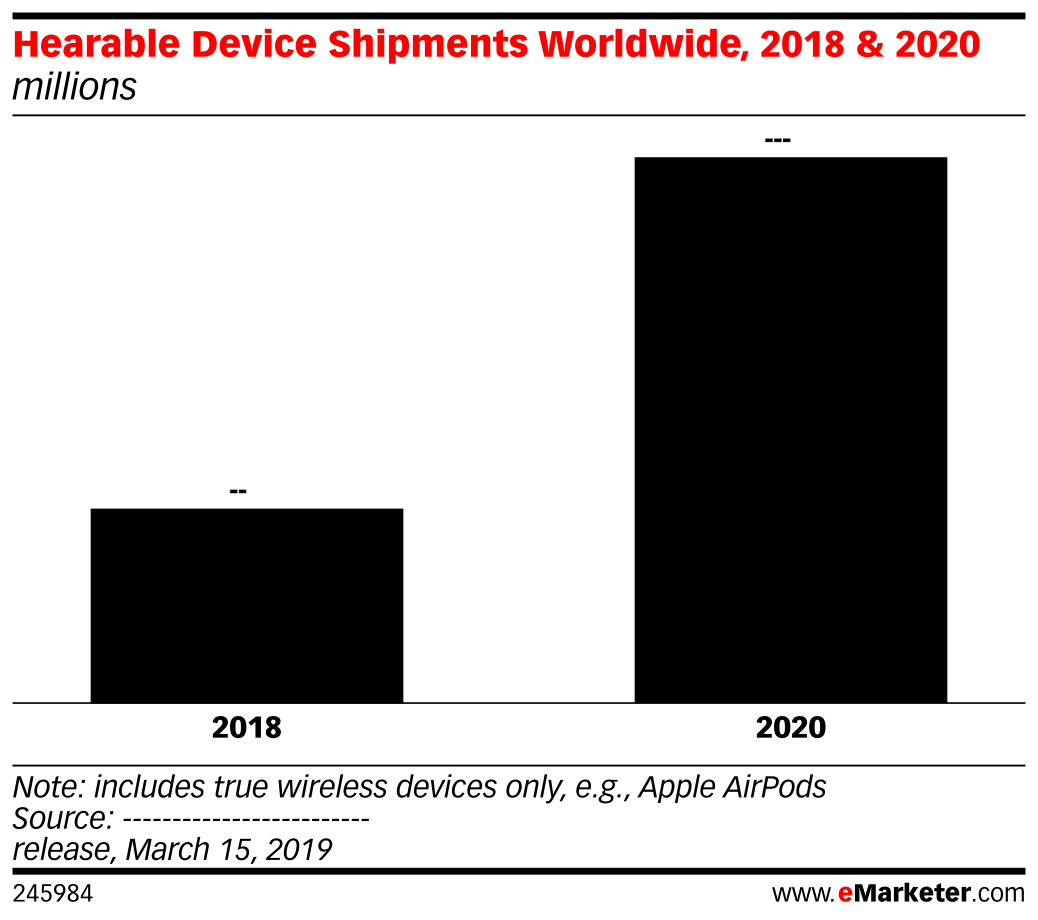 Hearable Device Shipments Worldwide, 2018 & 2020 (millions)