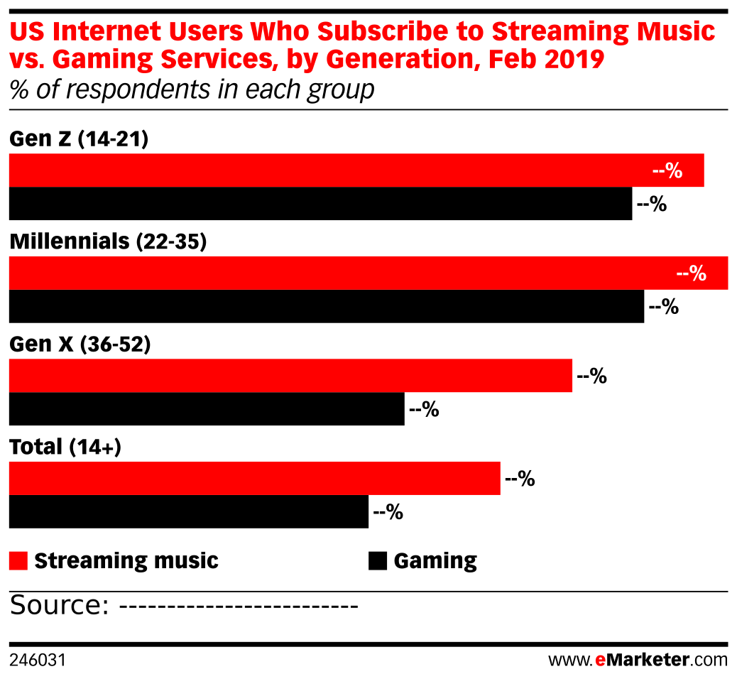 US Internet Users Who Subscribe to Streaming Music vs. Gaming Services, by Generation, Feb 2019 (% of respondents in each group)