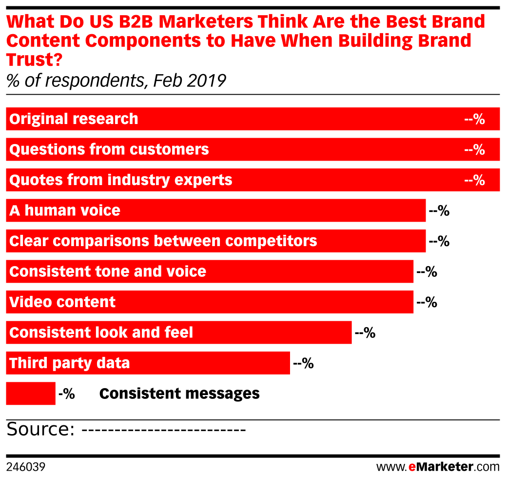 What Do US B2B Marketers Think Are the Best Brand Content Components to Have When Building Brand Trust? (% of respondents, Feb 2019)