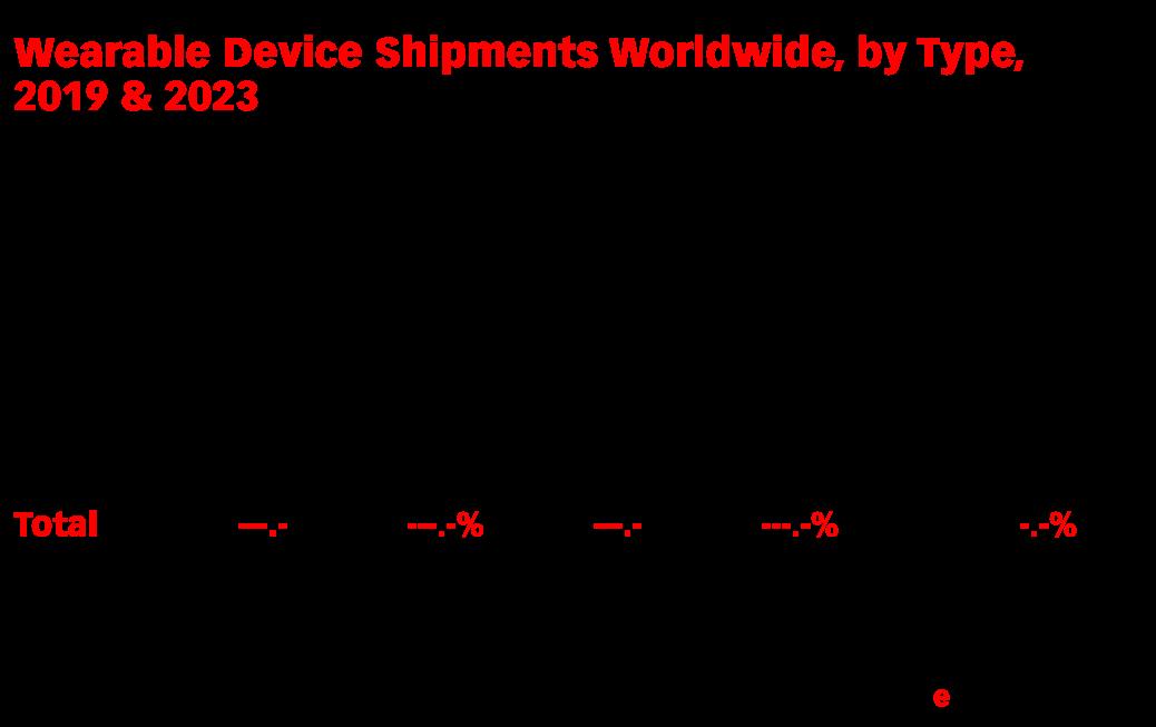 Wearable Device Shipments Worldwide, by Type, 2019 & 2023