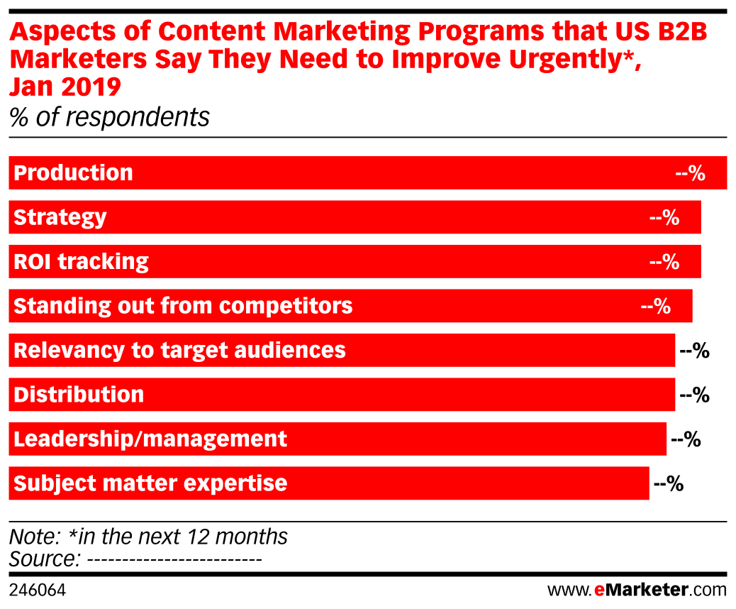 Aspects of Content Marketing Programs that US B2B Marketers Say They Need to Improve Urgently*, Jan 2019 (% of respondents)