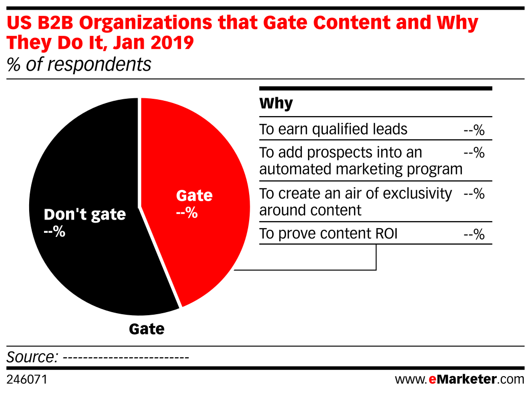 US B2B Organizations that Gate Content and Why They Do It, Jan 2019 (% of respondents)