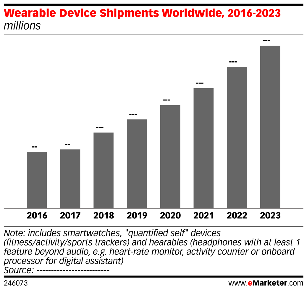 Wearable Device Shipments Worldwide, 2016-2023 (millions)