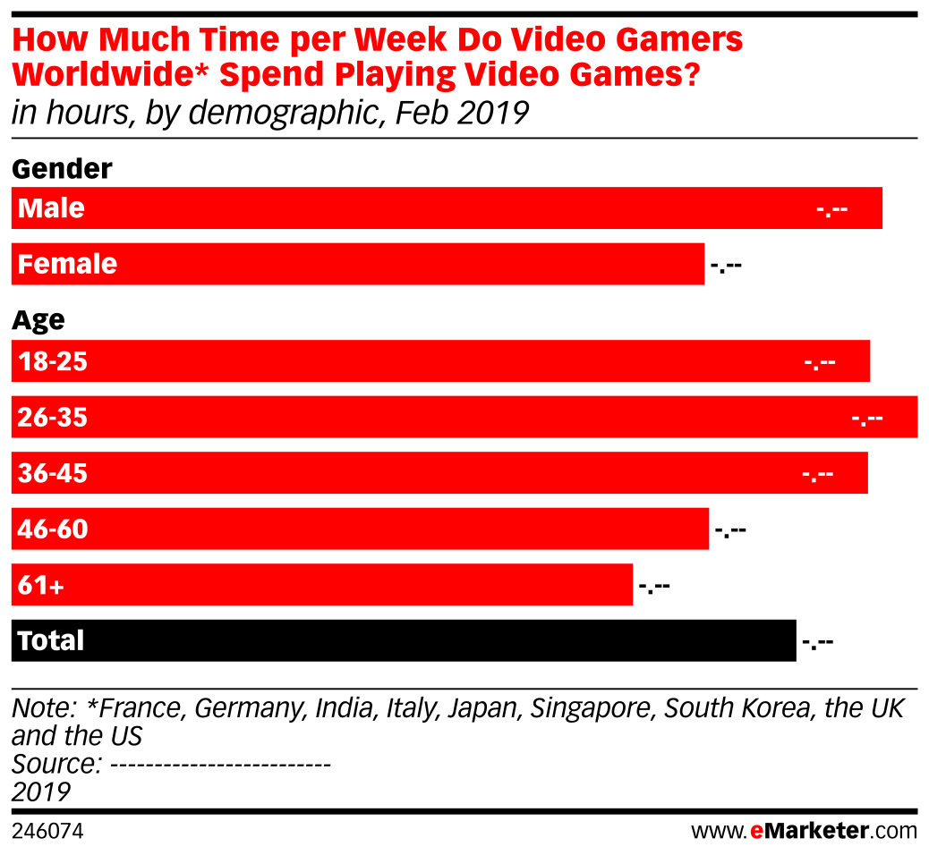 How Much Time per Week Do Video Gamers Worldwide* Spend Playing Video Games? (in hours, by demographic, Feb 2019)