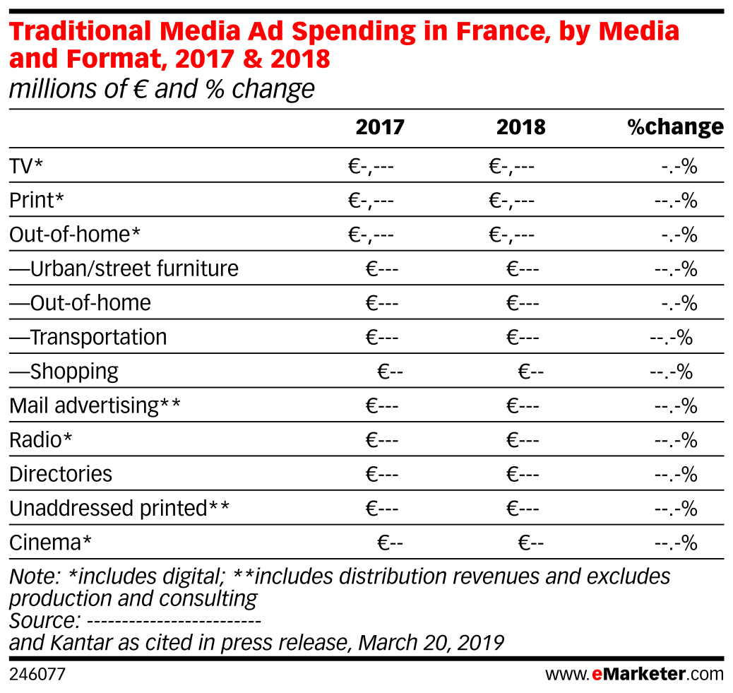 Traditional Media Ad Spending in France, by Media and Format, 2017 & 2018 (millions of € and % change)