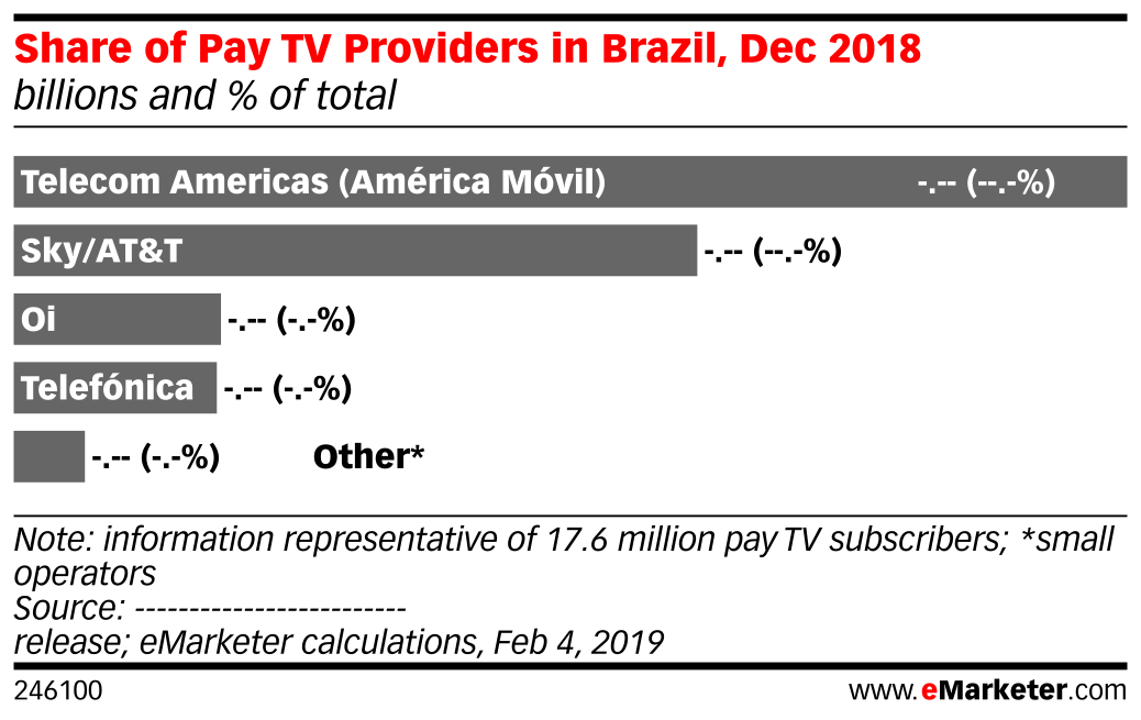 Share of Pay TV Providers in Brazil, Dec 2018 (billions and % of total)