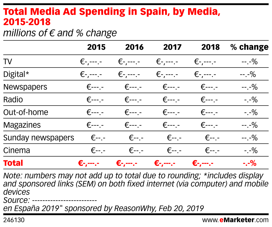 Total Media Ad Spending in Spain, by Media, 2015-2018 (millions of € and % change)