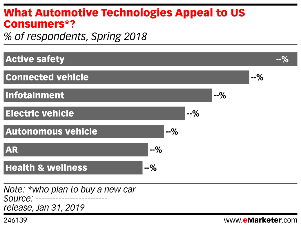 What Automotive Technologies Appeal to US Consumers*? (% of respondents, Spring 2018)