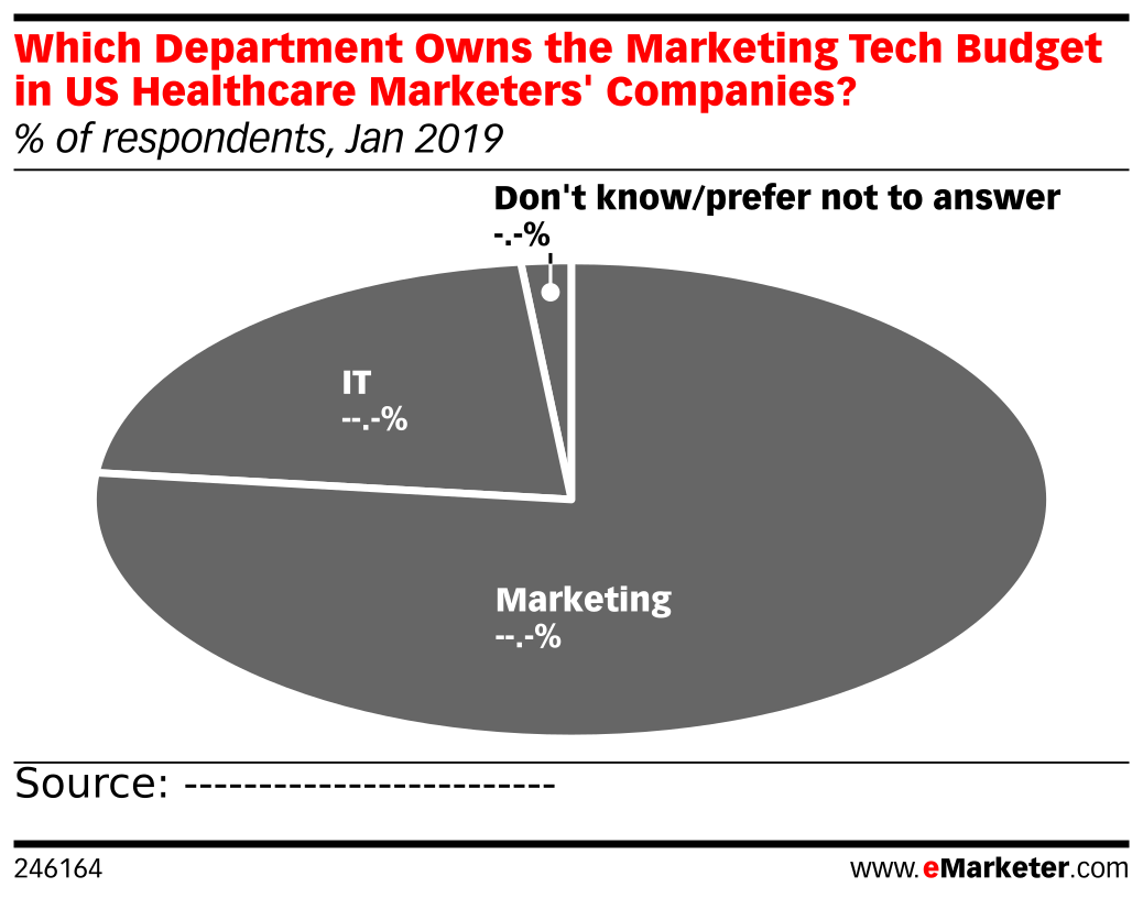 Which Department Owns the Marketing Tech Budget in US Healthcare Marketers' Companies? (% of respondents, Jan 2019)