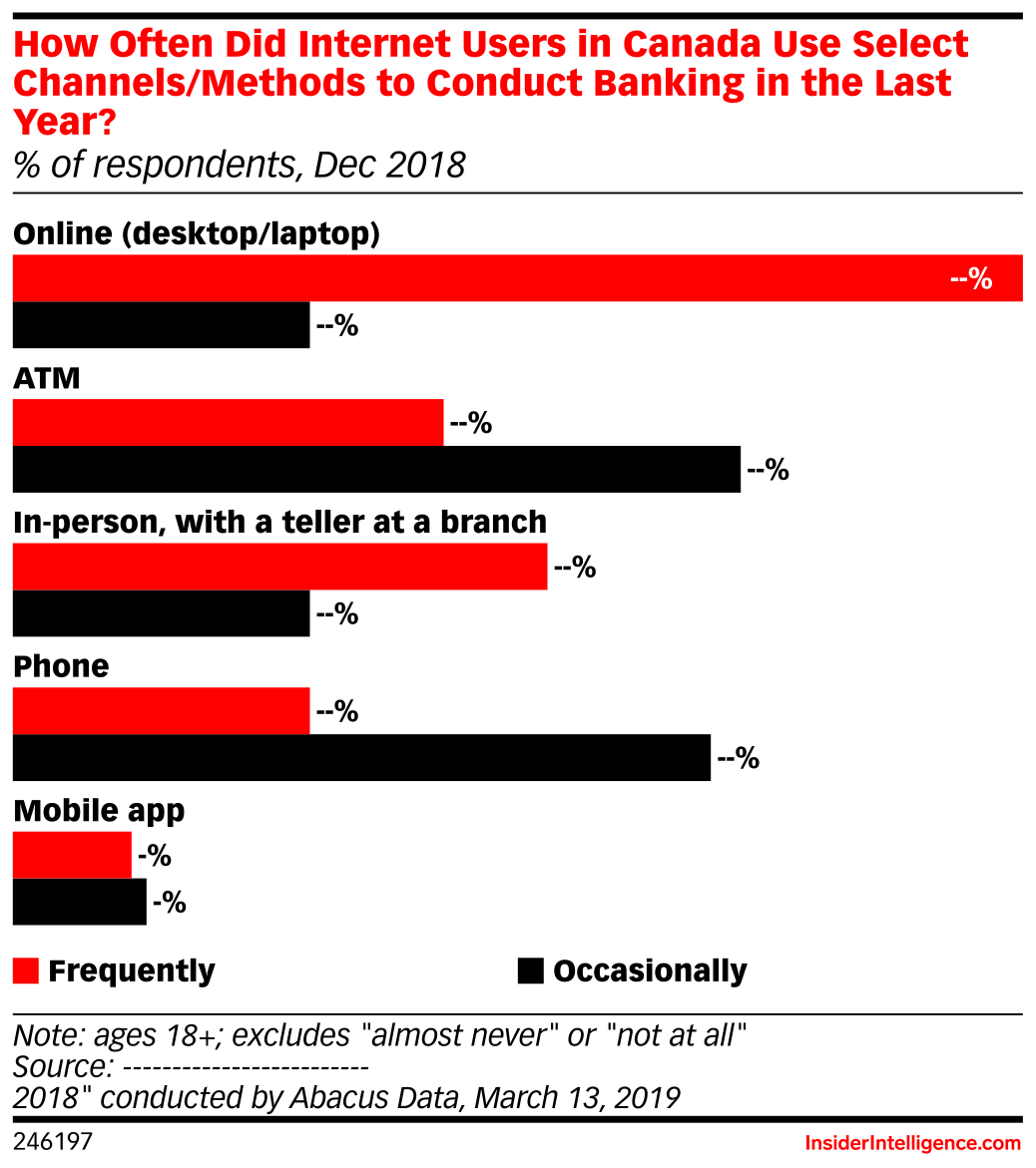 How Often Did Internet Users in Canada Use Select Channels/Methods to Conduct Banking in the Last Year? (% of respondents, Dec 2018)
