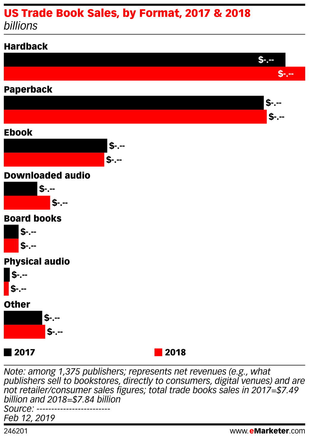 US Trade Book Sales, by Format, 2017 & 2018 (billions)