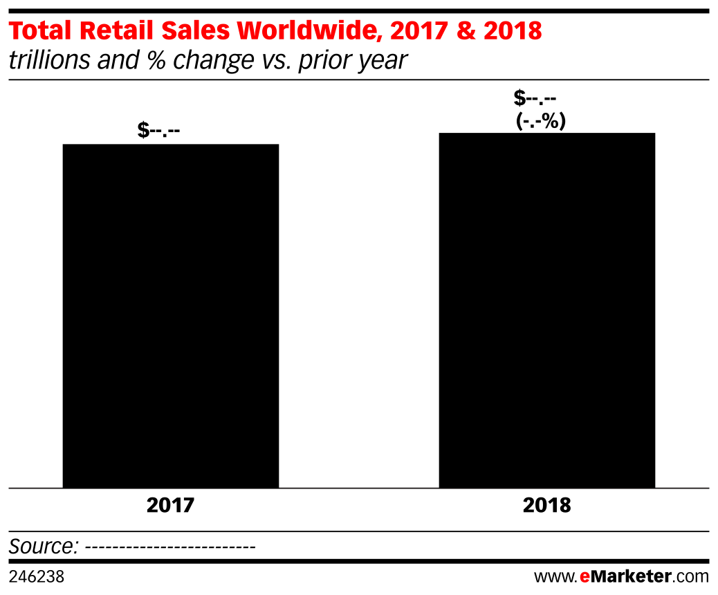 Total Retail Sales Worldwide, 2017 & 2018 (trillions and % change vs. prior year)