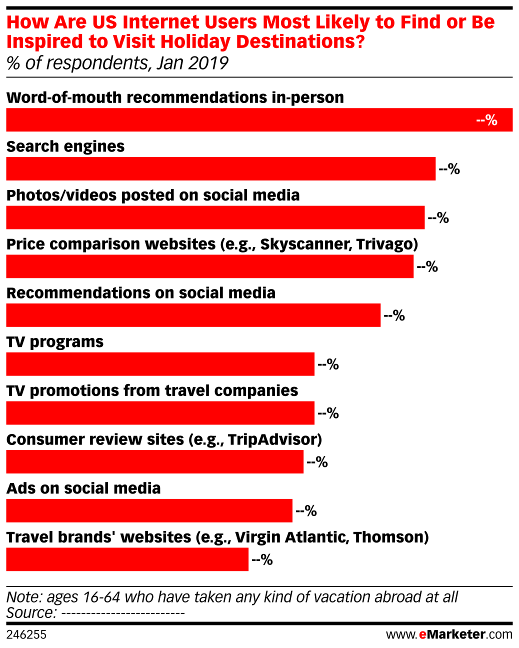 How Are US Internet Users Most Likely to Find or Be Inspired to Visit Holiday Destinations? (% of respondents, Jan 2019)