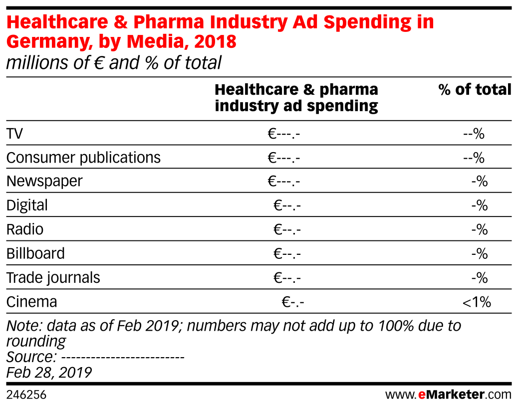 Healthcare & Pharma Industry Ad Spending in Germany, by Media, 2018 (millions of € and % of total)