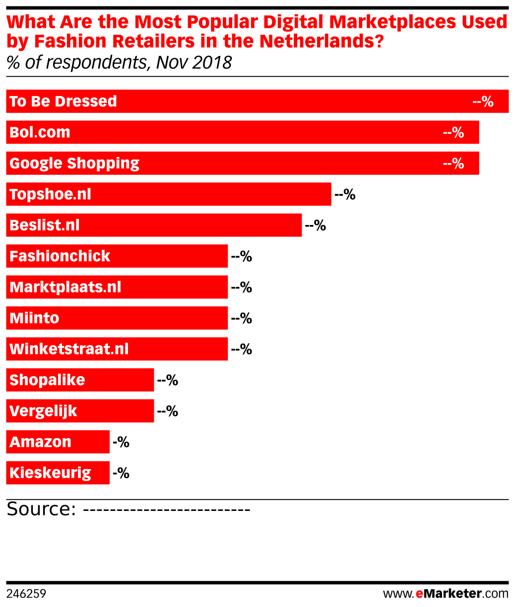 What Are the Most Popular Digital Marketplaces Used by Fashion Retailers in the Netherlands? (% of respondents, Nov 2018)