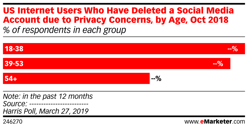 US Internet Users Who Have Deleted a Social Media Account Due to Privacy Concerns, by Age, Oct 2018 (% of respondents)