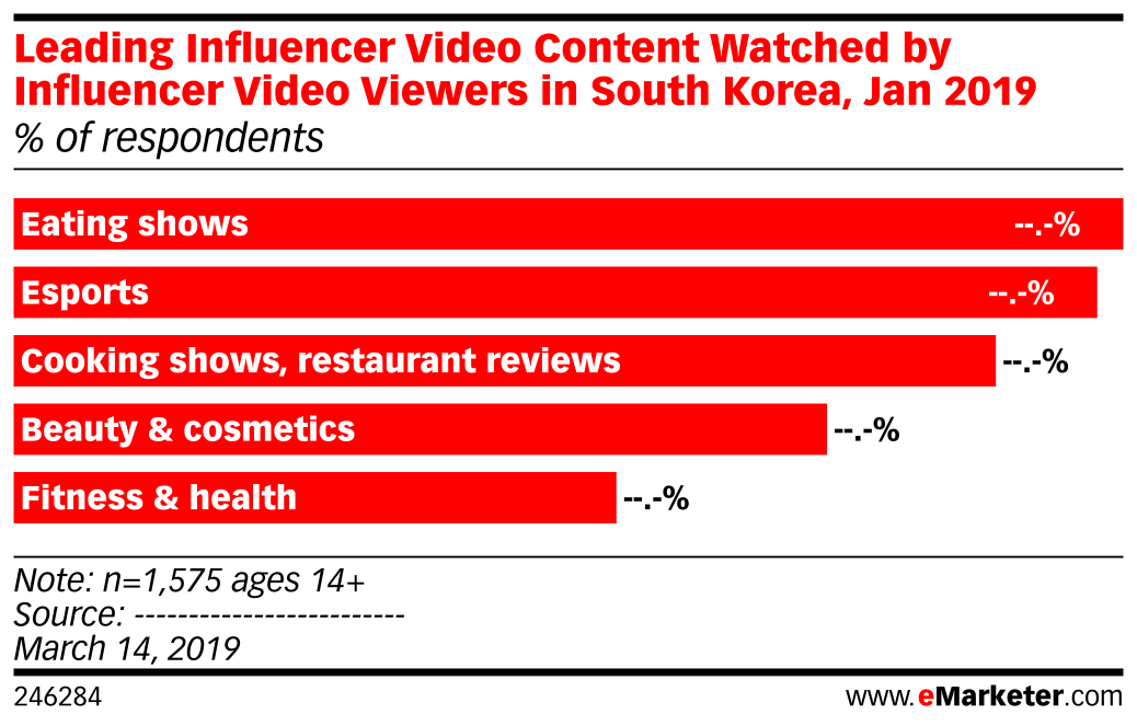 Leading Influencer Video Content Watched by Influencer Video Viewers in South Korea, Jan 2019 (% of respondents)