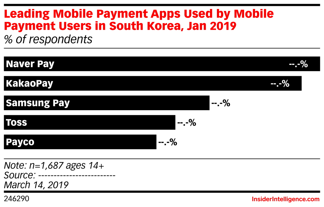 Leading Mobile Payment Apps Used by Mobile Payment Users in