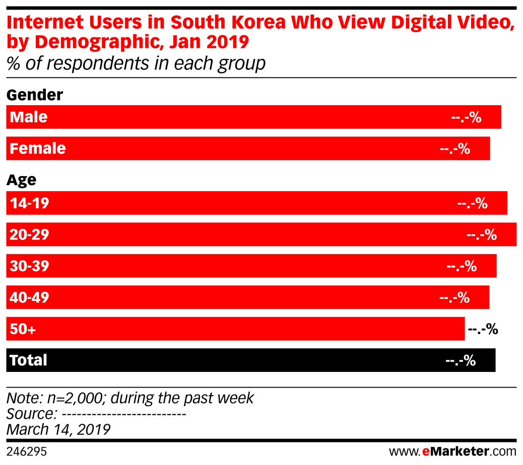 Internet Users in South Korea Who View Digital Video, by Demographic, Jan 2019 (% of respondents in each group)