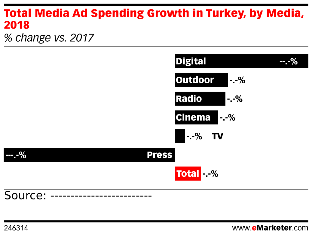 Total Media Ad Spending Growth in Turkey, by Media, 2018 (% change vs. 2017)