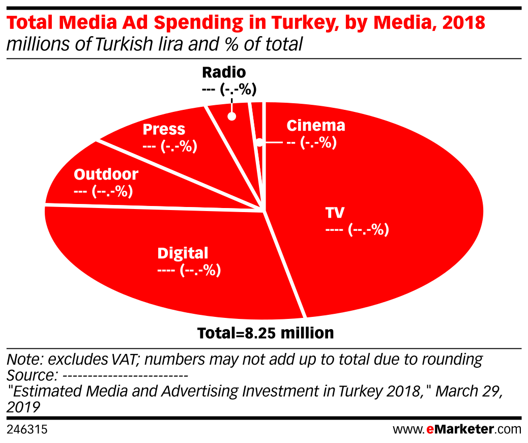 Total Media Ad Spending in Turkey, by Media, 2018 (millions of Turkish lira and % of total)