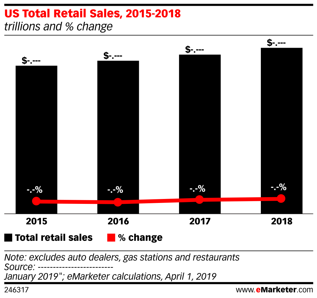 US Total Retail Sales, 2015-2018 (trillions and % change)