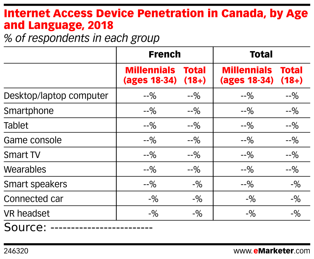 Internet Access Device Penetration in Canada, by Age and Language, 2018 (% of respondents in each group)