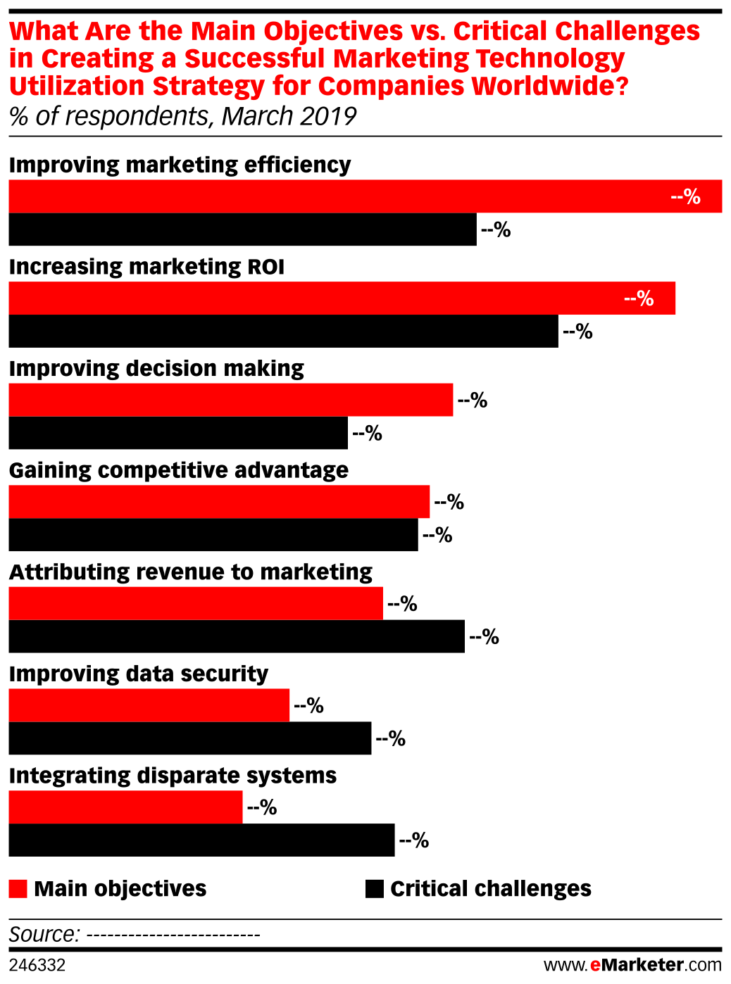 What Are the Main Objectives vs. Critical Challenges in Creating a Successful Marketing Technology Utilization Strategy for Companies Worldwide? (% of respondents, March 2019)