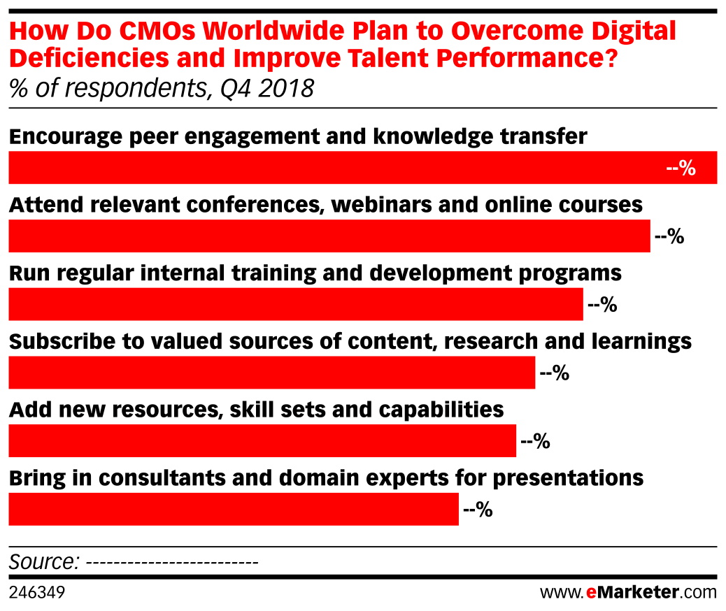 How Do CMOs Worldwide Plan to Overcome Digital Deficiencies and Improve Talent Performance? (% of respondents, Q4 2018)