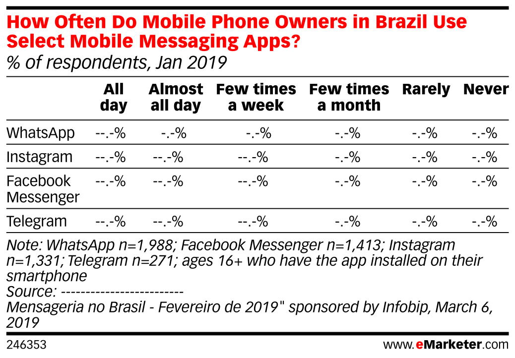 How Often Do Mobile Phone Owners in Brazil Use Select Mobile Messaging Apps? (% of respondents, Jan 2019)