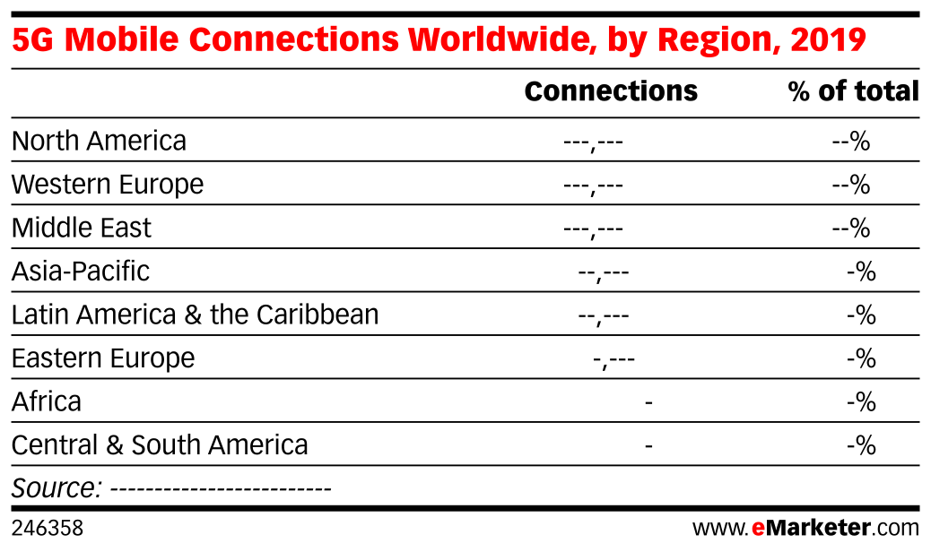 5G Mobile Connections Worldwide, 2019