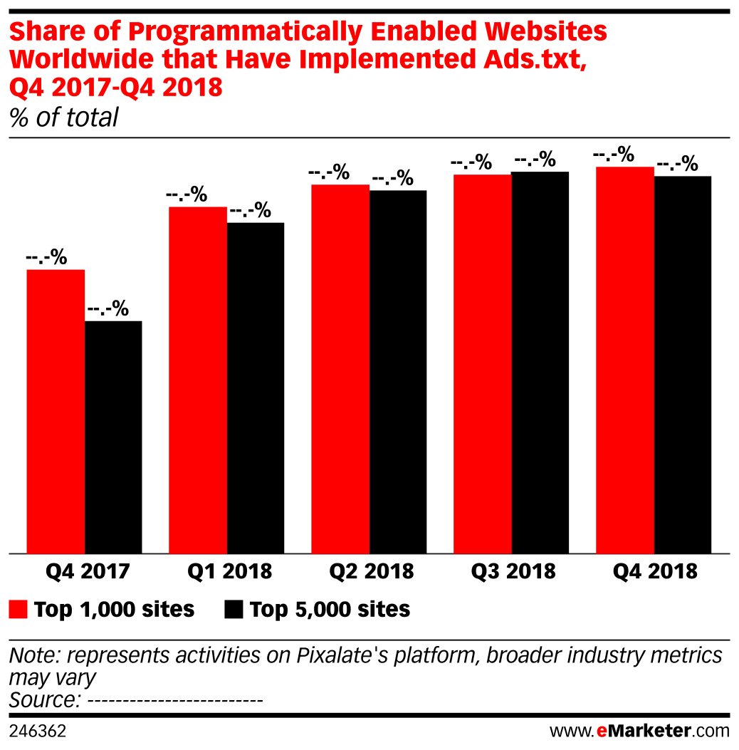 Share of Programmatically Enabled Websites Worldwide that Have Implemented Ads.txt, Q4 2017-Q4 2018 (% of total)