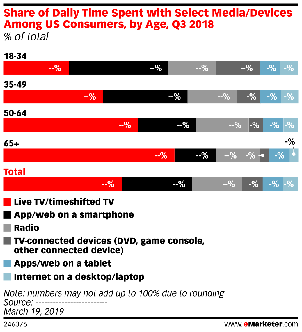 Share of Daily Time Spent with Select Media/Devices Among US Consumers, by Age, Q3 2018 (% of total)