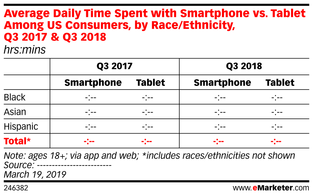 Average Daily Time Spent with Smartphone vs. Tablet Among US Consumers, by Race/Ethnicity, Q3 2017 & Q3 2018 (hrs:mins)