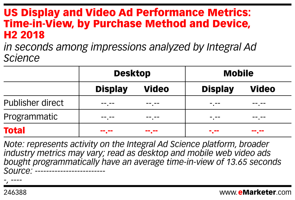 US Display and Video Ad Performance Metrics: Time-in-View, by Purchase Method and Device, H2 2018 (in seconds among impressions analyzed by Integral Ad Science)