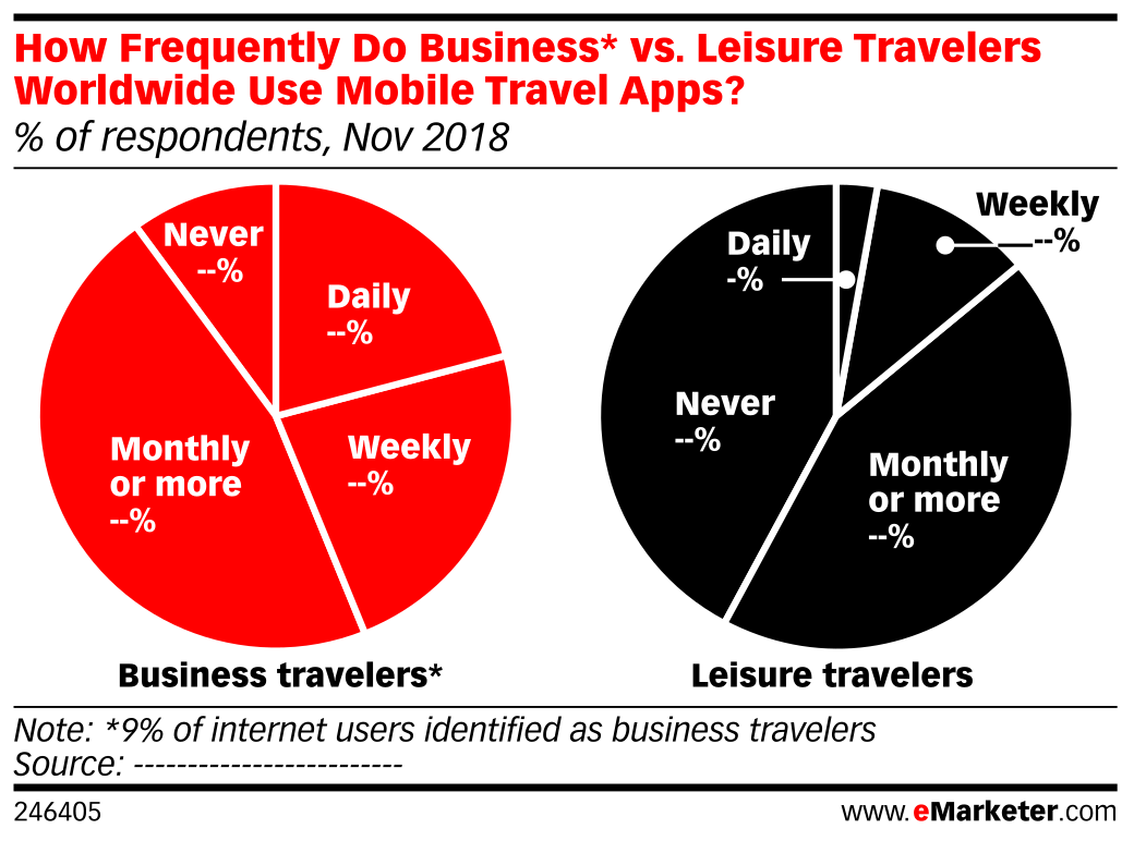 How Frequently Do Business* vs. Leisure Travelers Worldwide Use Mobile Travel Apps? (% of respondents, Nov 2018)