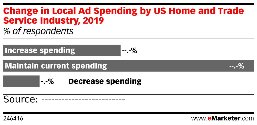 Change in Local Ad Spending by US Home and Trade Service Industry, 2019 (% of respondents)