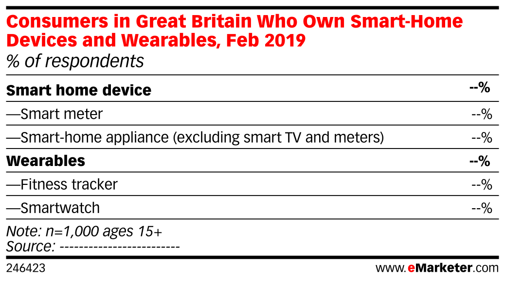 Consumers in Great Britain Who Own Smart-Home Devices and Wearables, Feb 2019 (% of respondents)