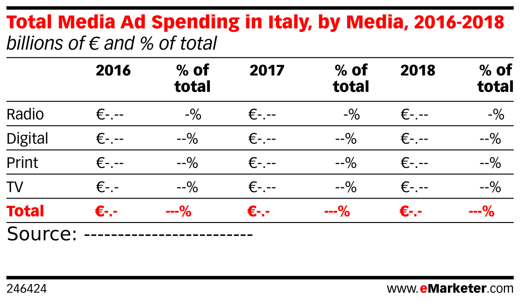 Total Media Ad Spending in Italy, by Media, 2016-2018 (billions of € and % of total)