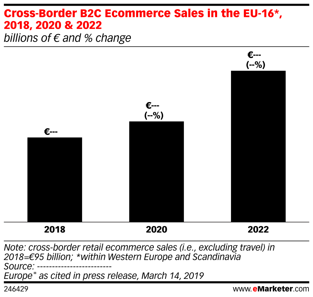 Cross-Border B2C Ecommerce Sales in the EU-16*, 2018, 2020 & 2022 (billions of € and % change)