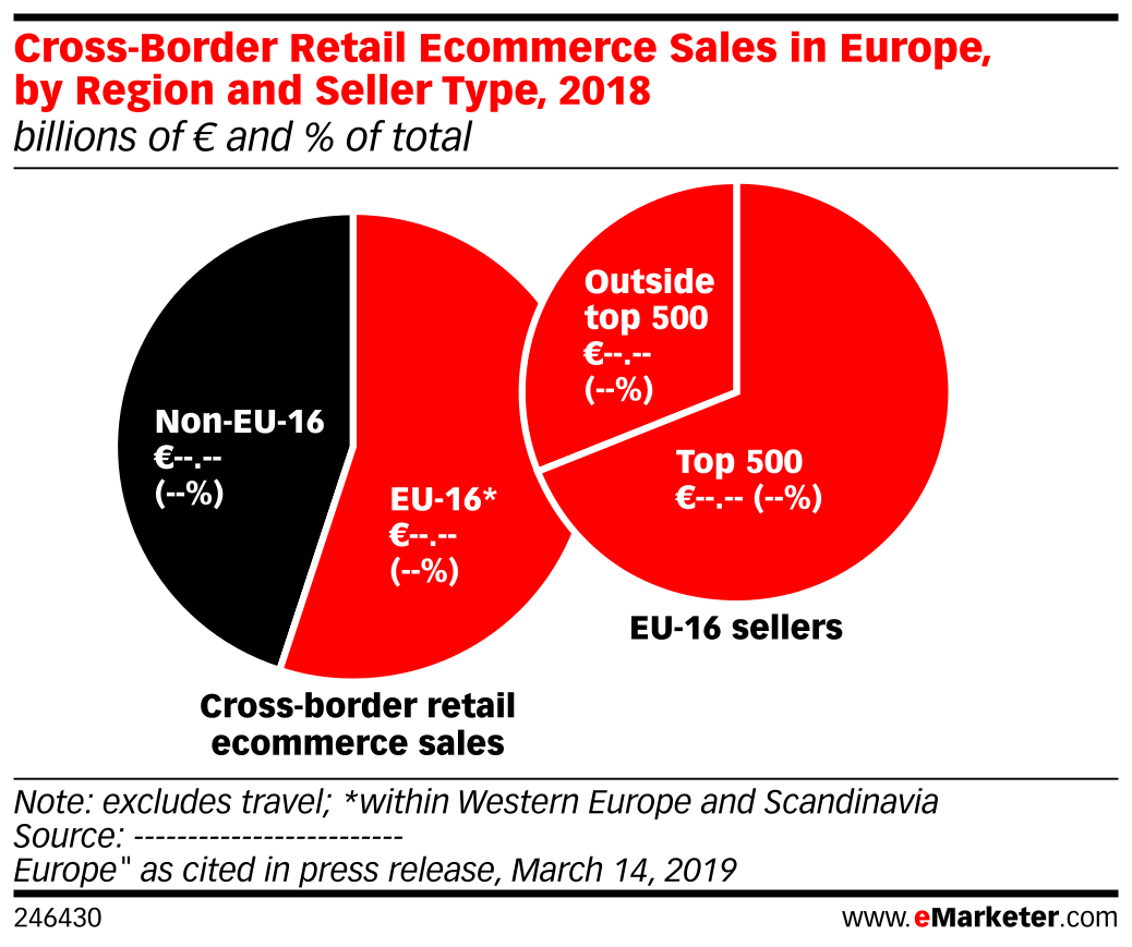 Cross-Border Retail Ecommerce Sales in Europe, by Region and Seller Type, 2018 (billions of € and % of total)