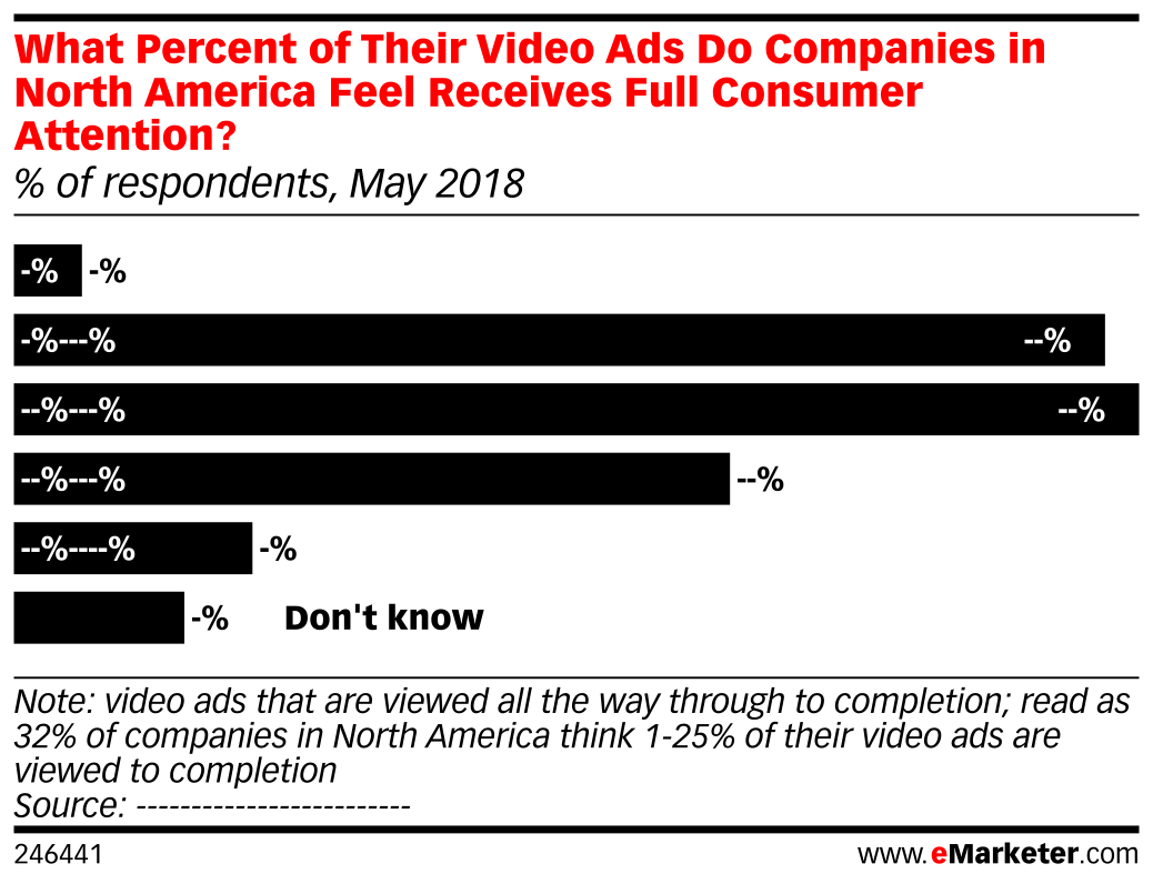 What Percent of Their Video Ads Do Companies in North America Feel Receives Full Consumer Attention? (% of respondents, May 2018)