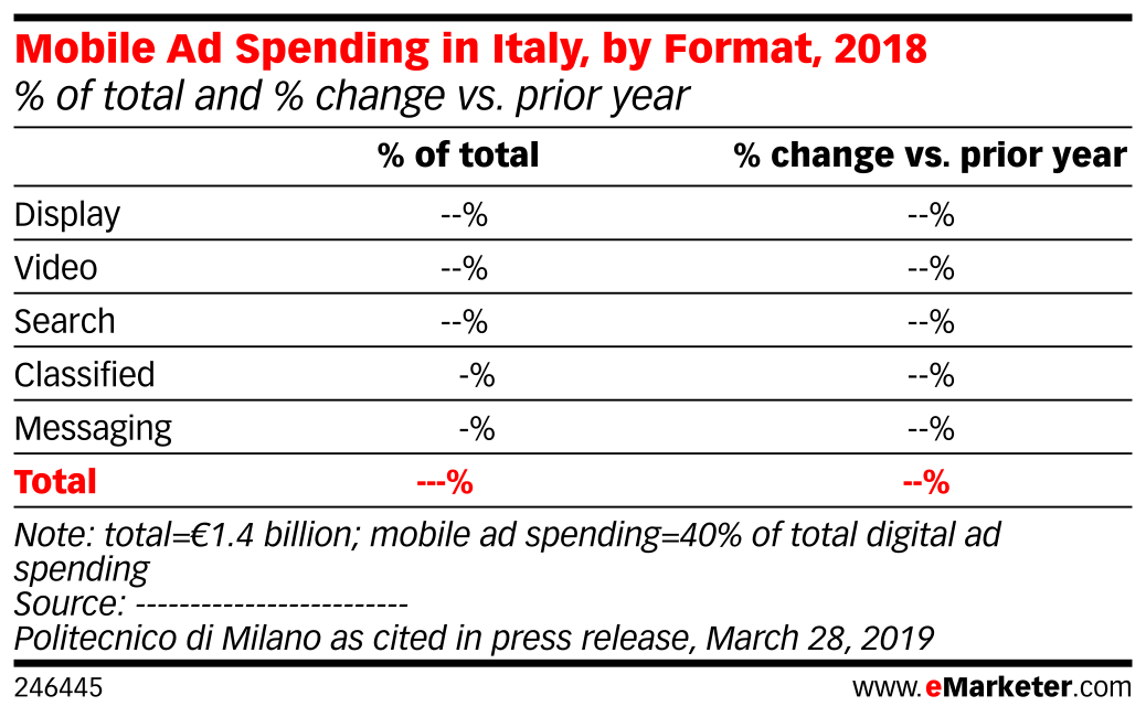 Mobile Ad Spending in Italy, by Format, 2018 (% of total and % change vs. prior year)