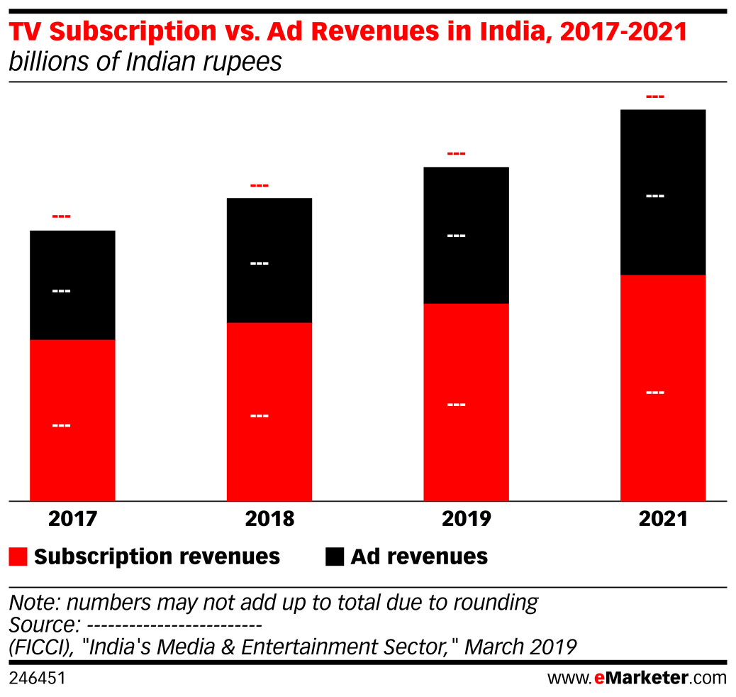 TV Subscription vs. Ad Revenues in India, 2017-2021 (billions of Indian rupees)