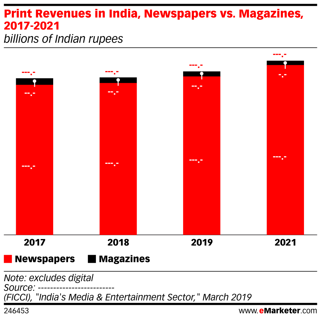 Print Revenues in India, Newspapers vs. Magazines, 2017-2021 (billions of Indian rupees)