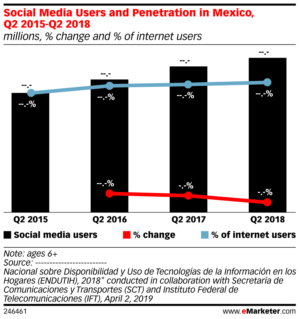 Social Media Users and Penetration in Mexico, Q2 2015-Q2 2018 (millions, % change and % of internet users)