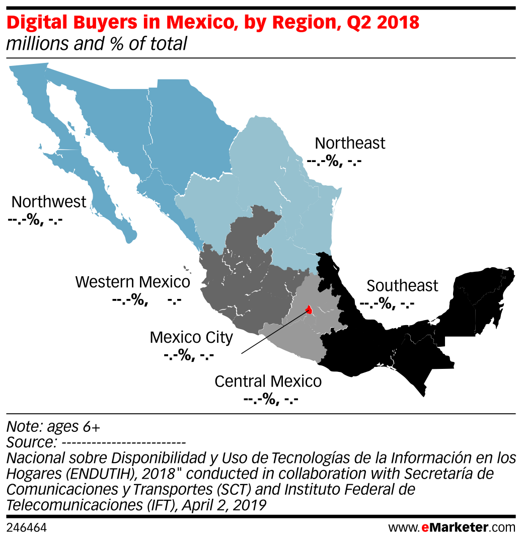 Digital Buyers in Mexico, by Region, Q2 2018 (millions and % of total)