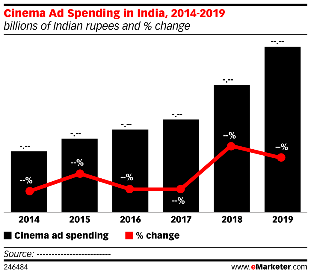 Cinema Ad Spending in India, 2014-2019 (billions of Indian rupees and % change)