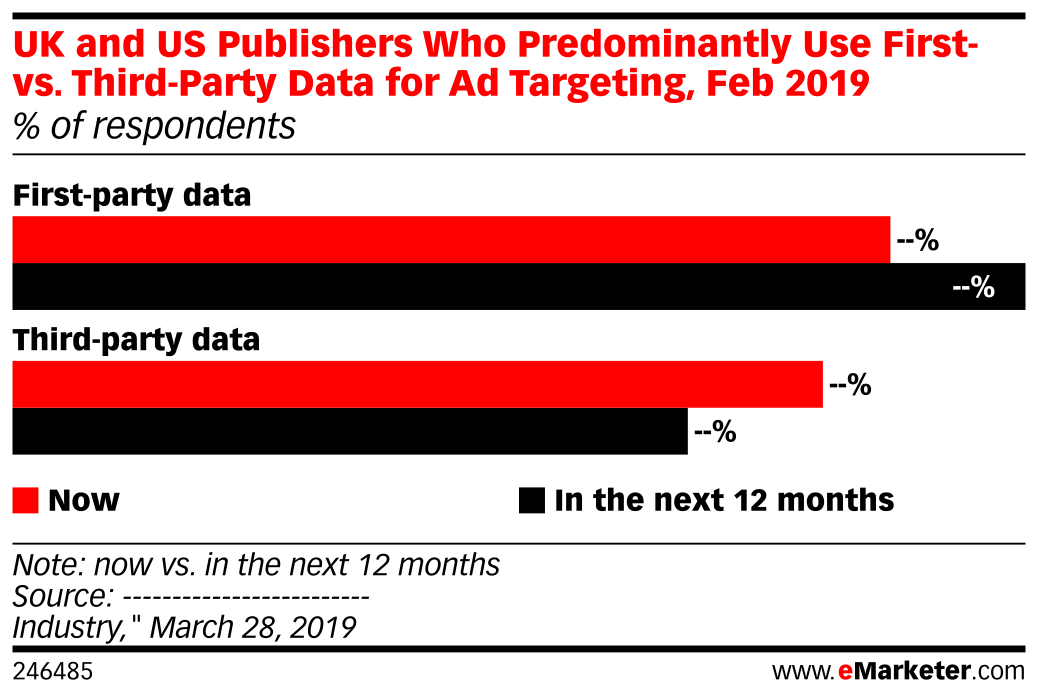 UK and US Publishers Who Predominantly Use First- vs. Third-Party Data for Ad Targeting, Feb 2019 (% of respondents)